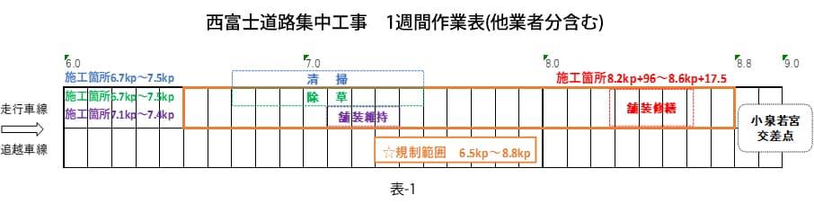 西富士道路集中工事 1週間作業表(他業者分含む)
