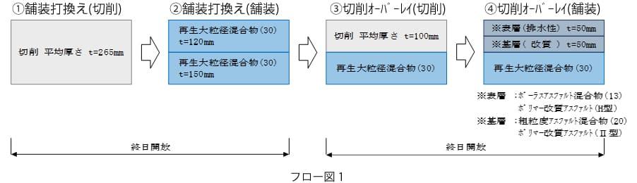 フロー図 1