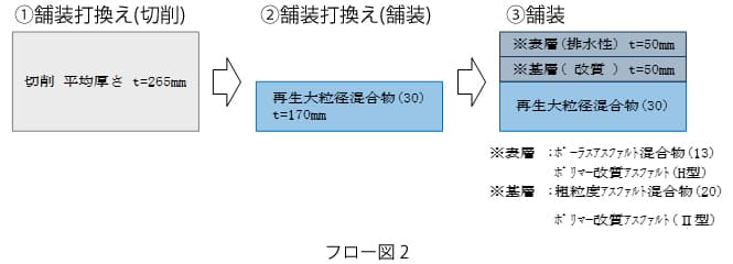 フロー図 2